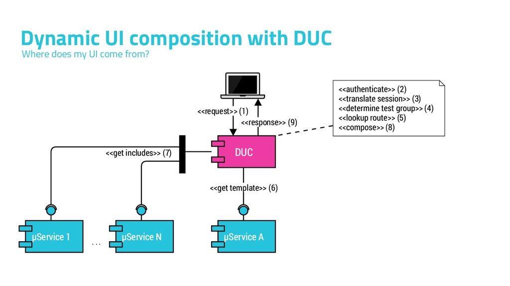 Dynamic UI composition with DUC Where does my U...