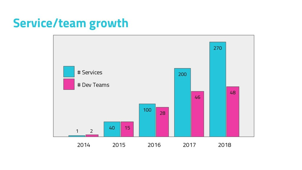 Service/team growth 2014 40 15 100 28 200 46 20...