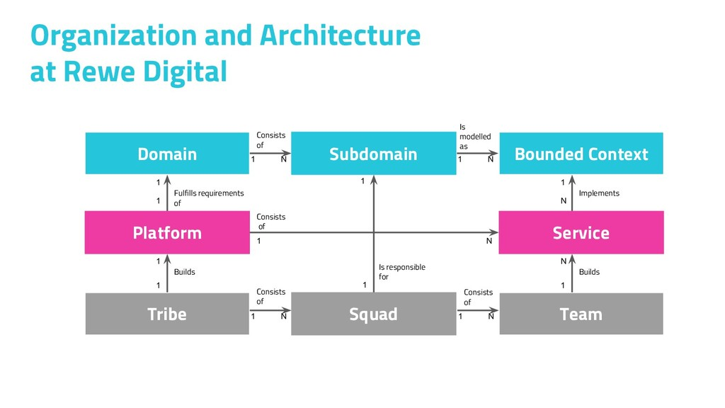 Organization and Architecture at Rewe Digital D...