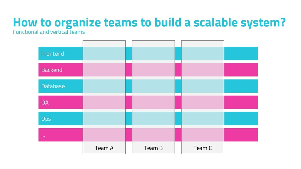 How to organize teams to build a scalable syste...
