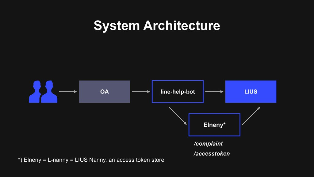 System Architecture LIUS line-help-bot OA *) El...