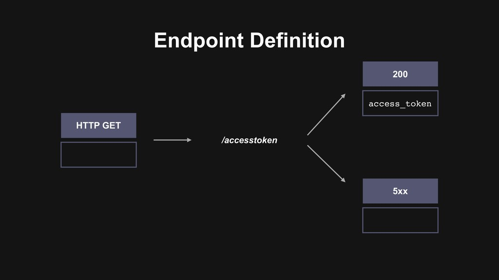 Endpoint Definition /accesstoken HTTP GET acces...