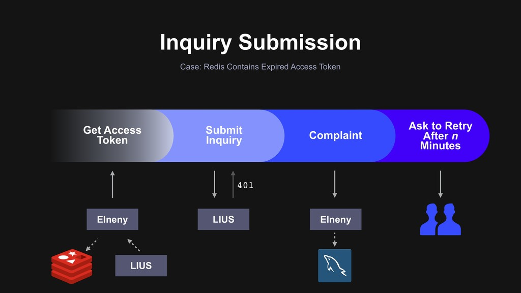 Inquiry Submission Case: Redis Contains Expired...
