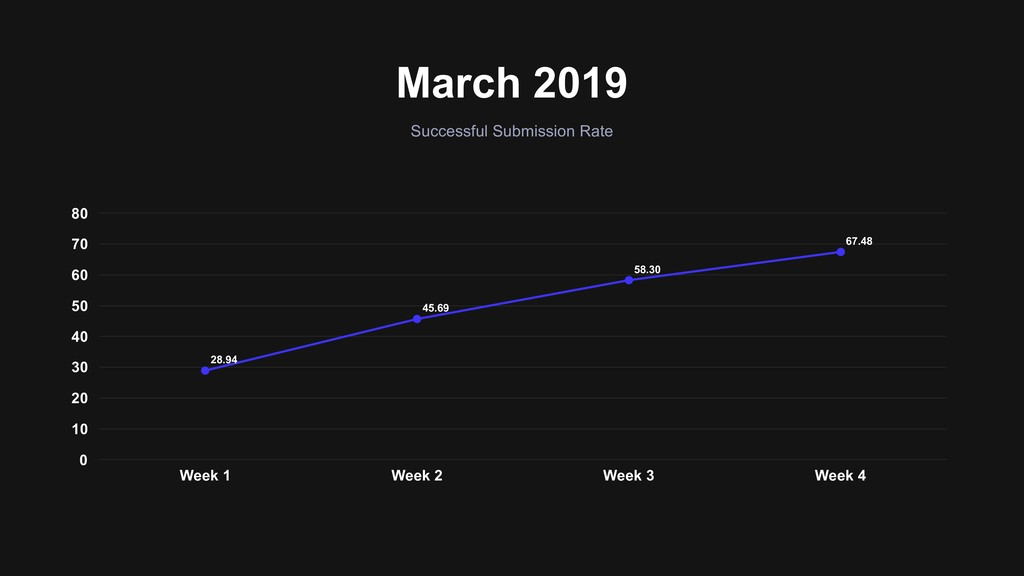 March 2019 Successful Submission Rate 0 10 20 3...