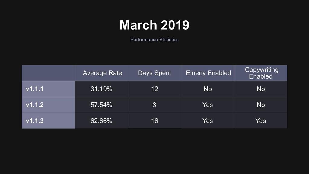 March 2019 Average Rate Days Spent Elneny Enabl...