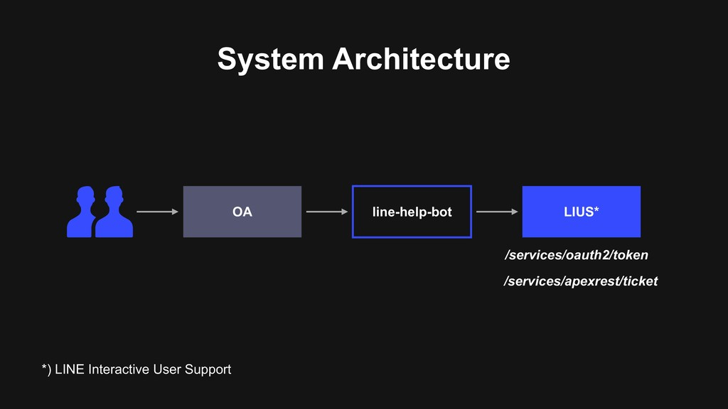 System Architecture LIUS* line-help-bot OA /ser...