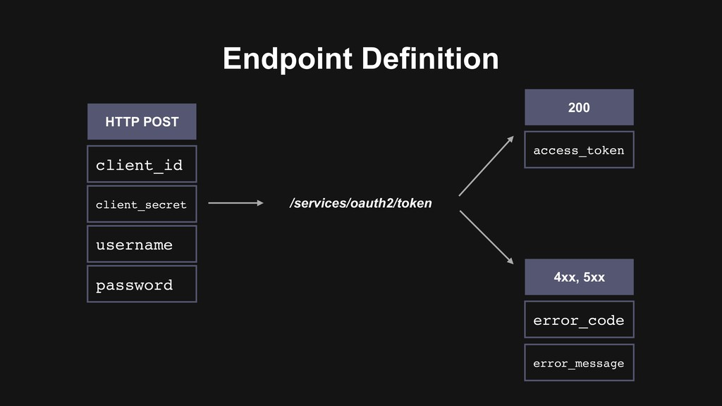 Endpoint Definition /services/oauth2/token clie...