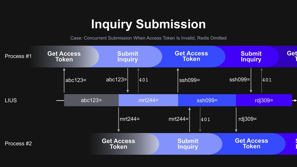 Inquiry Submission Case: Concurrent Submission ...
