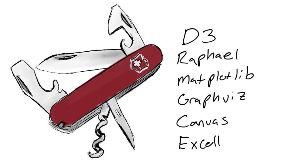 D3 graphviz matplotlib R Canvas Emacs org mode