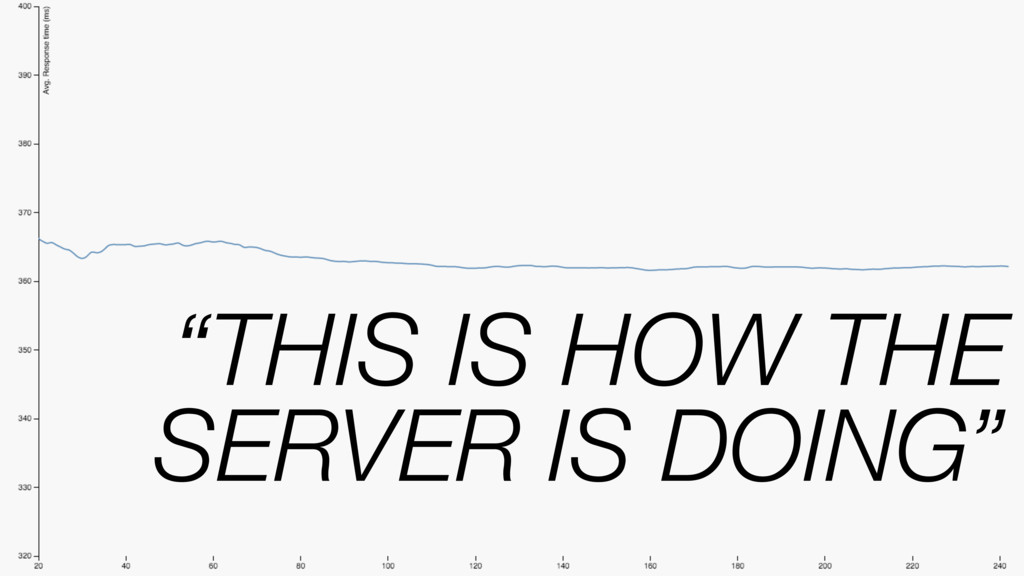 """""""THIS IS HOW THE SERVER IS DOING"""""""