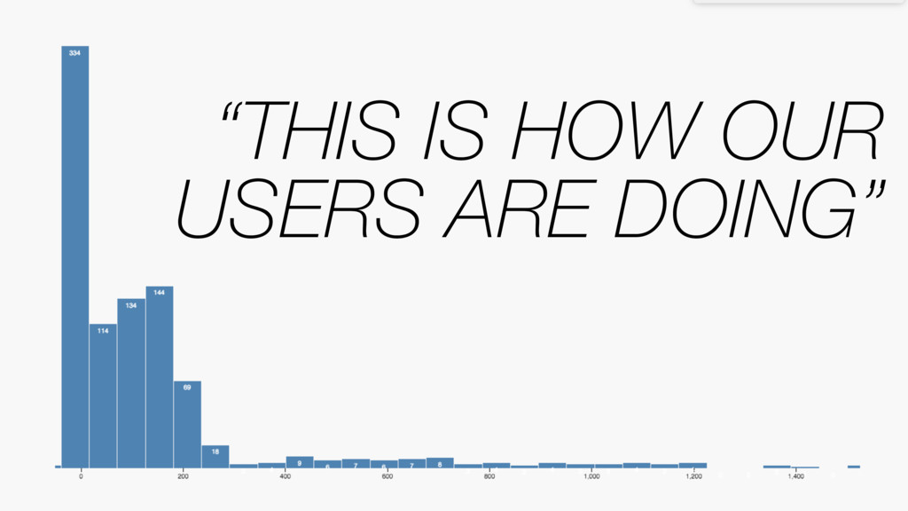 """""""THIS IS HOW OUR USERS ARE DOING"""""""