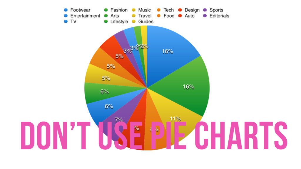 Don't use pie charts