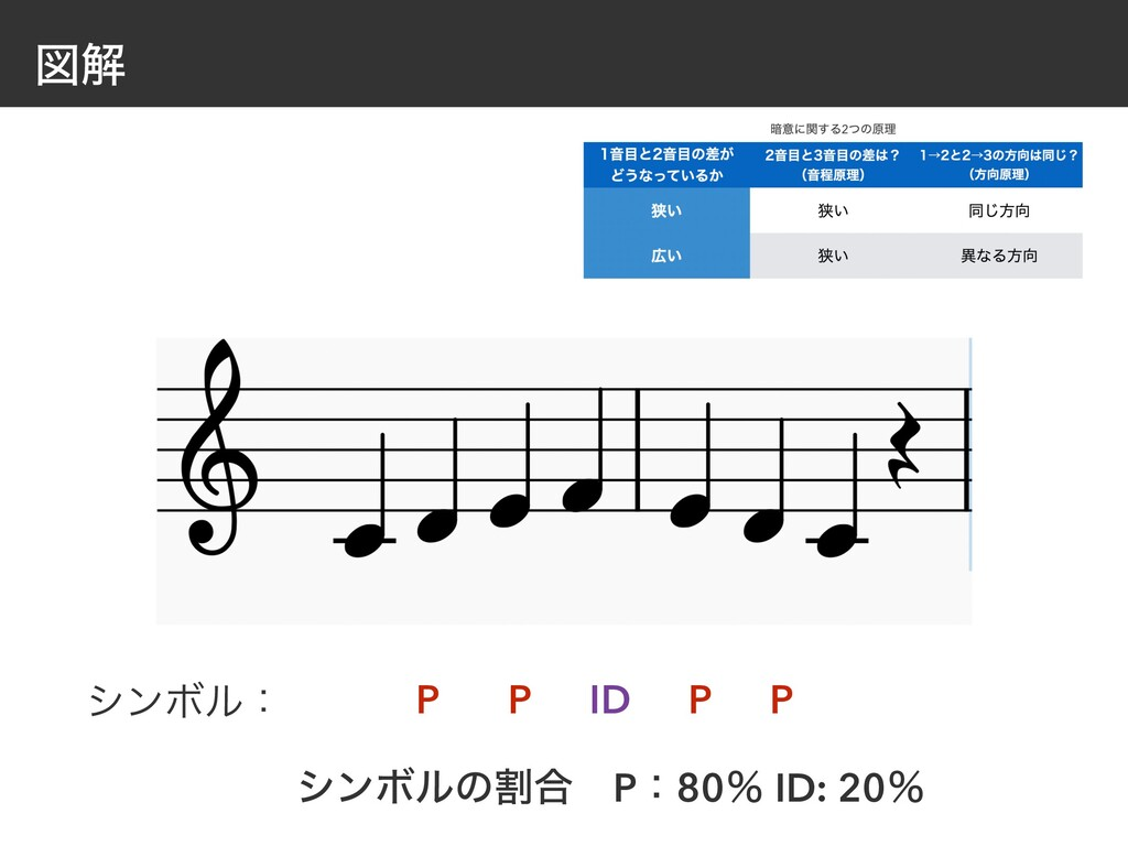 ਤղ P γϯϘϧɿ P ID P P γϯϘϧͷׂ߹ɹPɿ80ˋ ID: 20ˋ