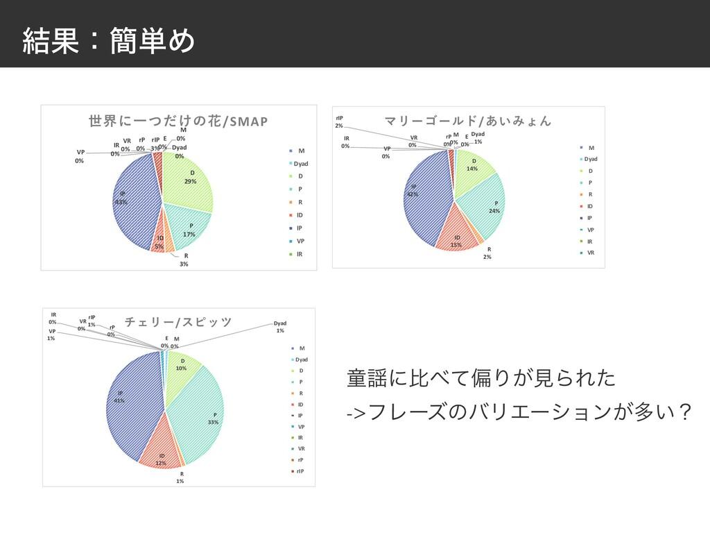 ݁Ռɿ؆୯Ί M 0% Dyad 0% D 29% P 17% R 3% ID 5% IP 4...