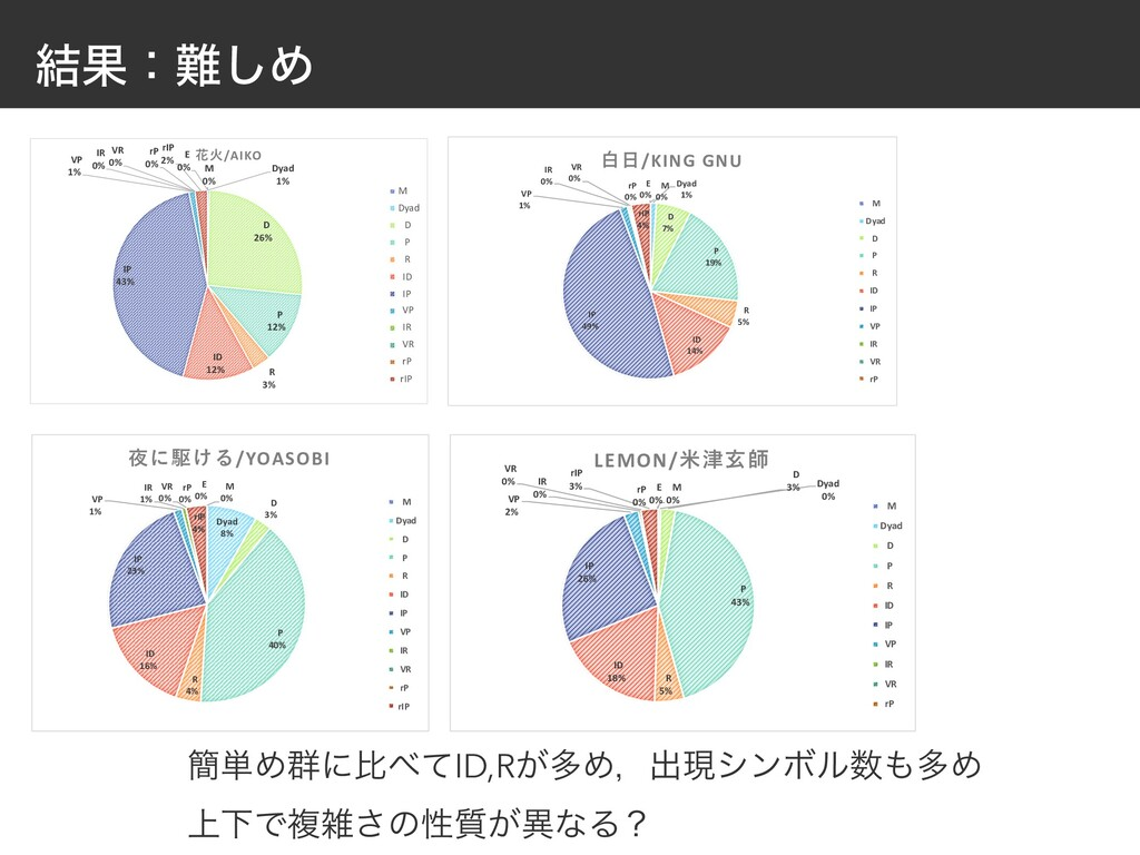 ݁Ռɿ͠Ί M 0% Dyad 1% D 26% P 12% R 3% ID 12% IP ...