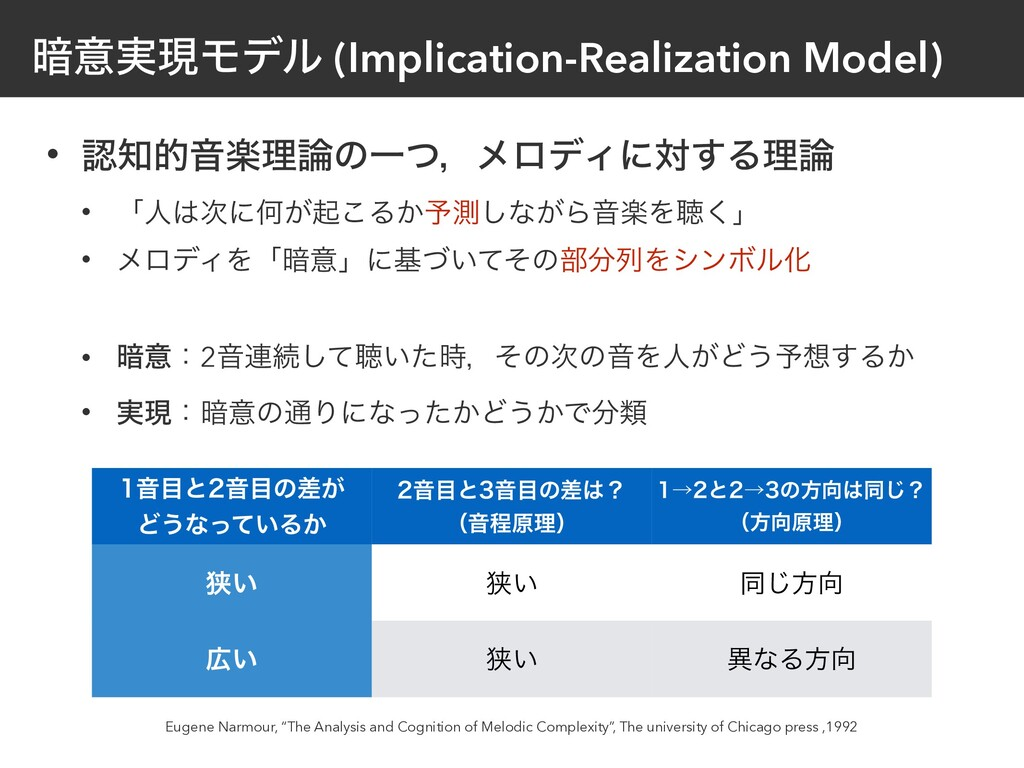 ҉ҙ࣮ݱϞσϧ (Implication-Realization Model) • ೝ஌తԻָ...