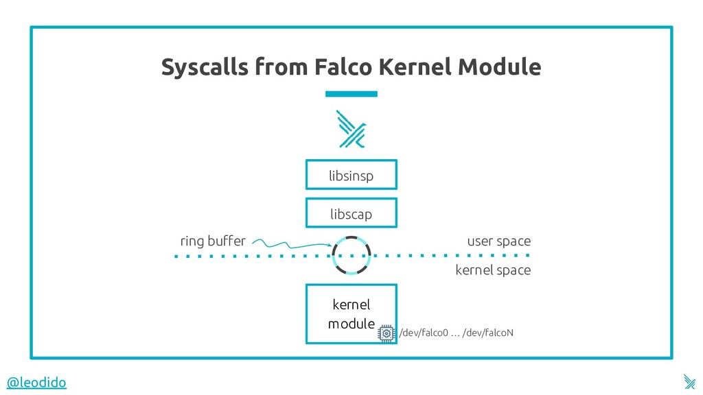 Syscalls from Falco Kernel Module 14 kernel spa...