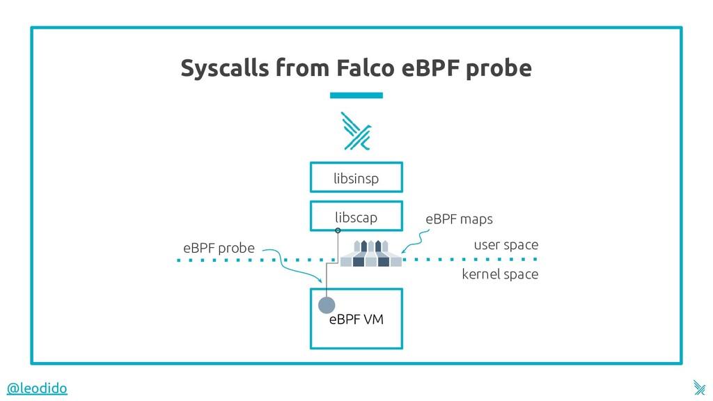 Syscalls from Falco eBPF probe 15 kernel space ...
