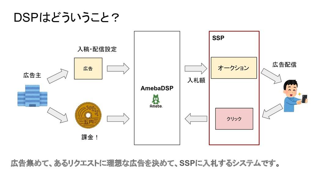 SSP DSPはどういうこと? 広告 AmebaDSP オークション クリック 入稿・配信設定...