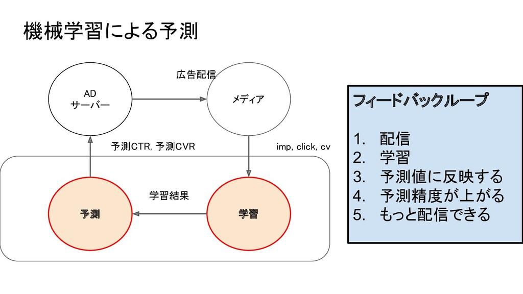 AD サーバー メディア 学習 予測 imp, click, cv 予測CTR, ...