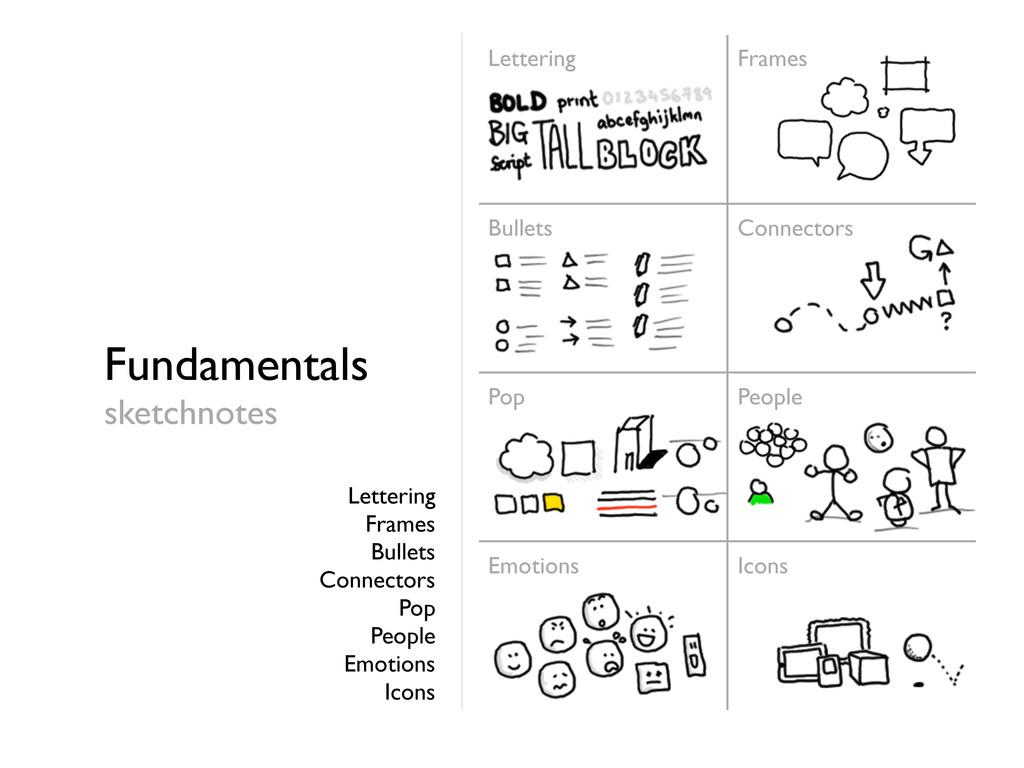 Fundamentals sketchnotes Lettering Frames Bulle...
