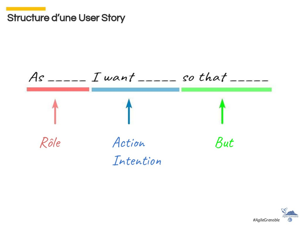 Structure d'une User Story Rôle Ac i In e t But...