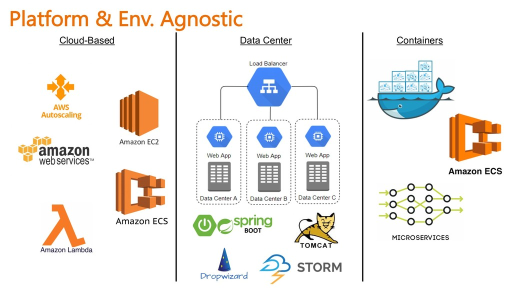 Cloud-Based Data Center Containers Platform & E...