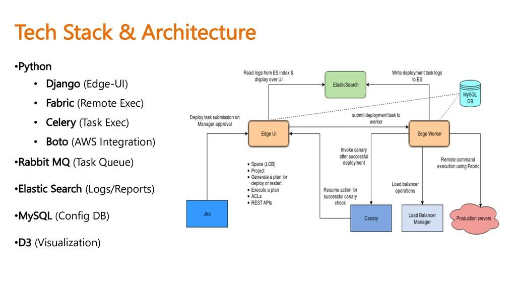 Tech Stack & Architecture •Python • Django (Edg...