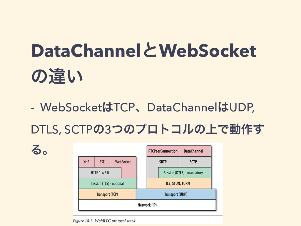 DataChannelͱWebSocket ͷҧ͍ - WebSocket͸TCPɺDataC...