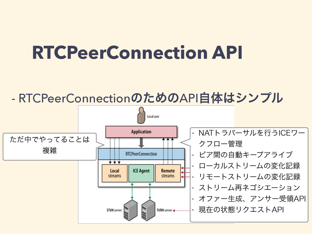 RTCPeerConnection API - RTCPeerConnectionͷͨΊͷAP...