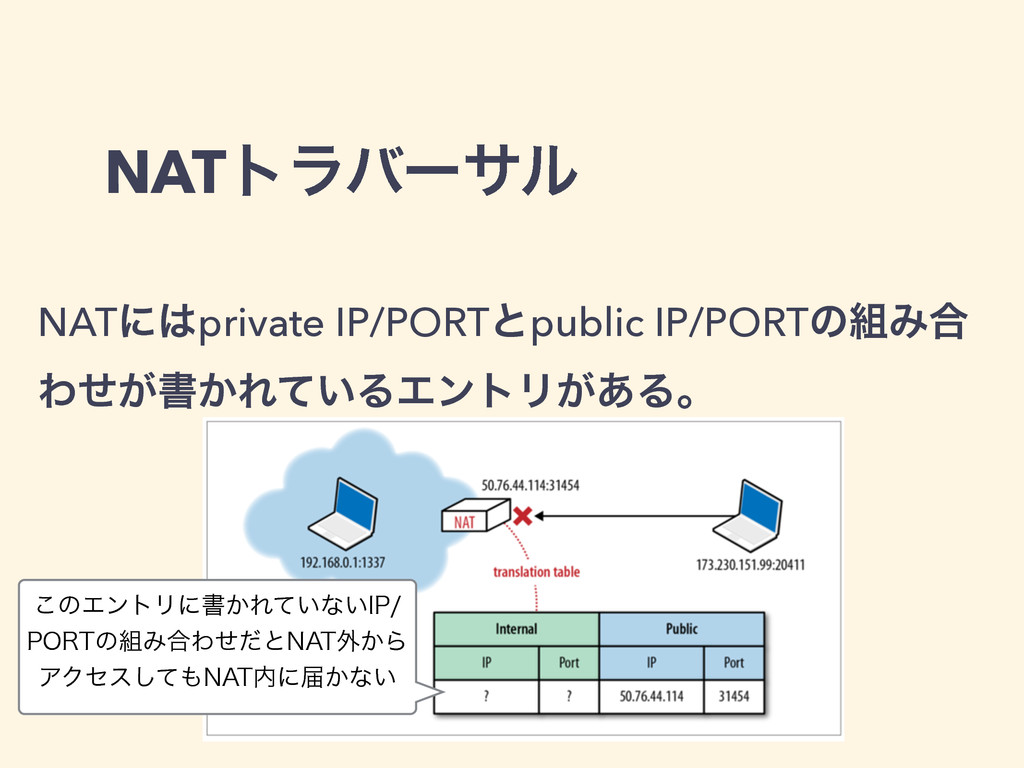 NATτϥόʔαϧ NATʹ͸private IP/PORTͱpublic IP/PORTͷ૊...