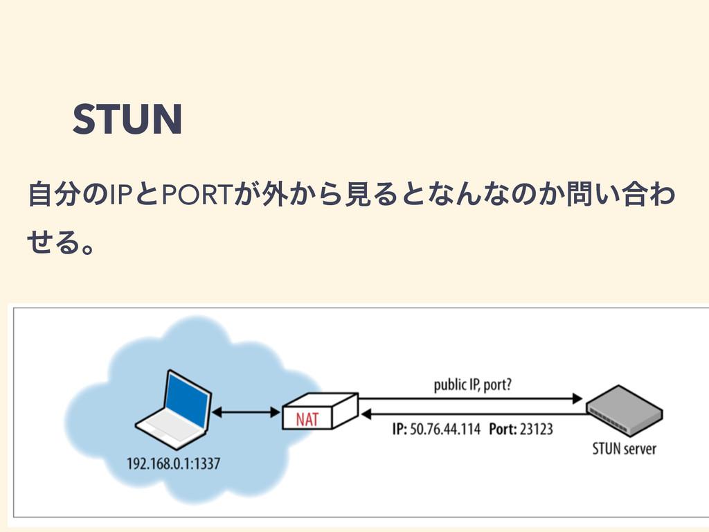 STUN ࣗͷIPͱPORT͕֎͔ΒݟΔͱͳΜͳͷ͔͍߹Θ ͤΔɻ