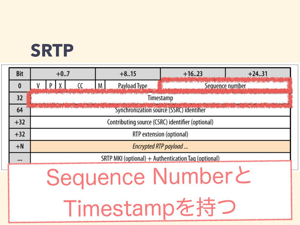 SRTP 4FRVFODF/VNCFSͱ 5JNFTUBNQΛͭ
