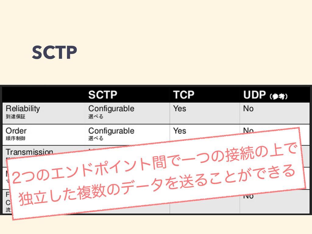 SCTP ͭͷΤϯυϙΠϯτؒͰҰͭͷଓͷ্Ͱ ಠཱͨ͠ෳͷσʔλΛૹΔ͜ͱ͕Ͱ͖Δ