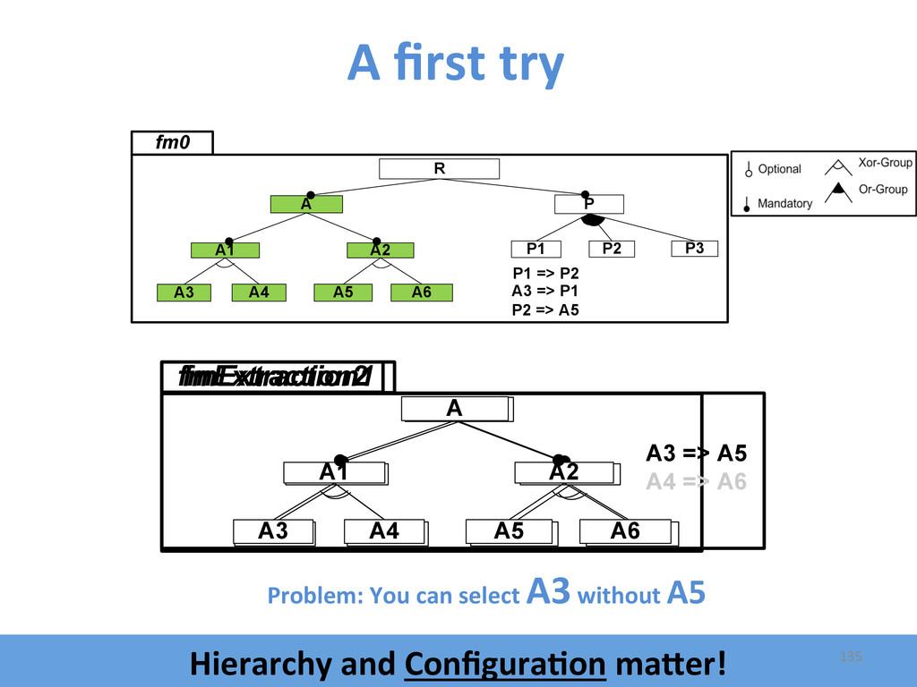 A first try  A3 => P1 P2 => A5 R A2 A5 ...