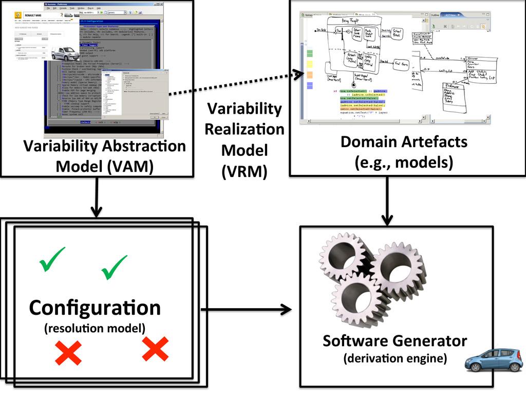 Variability AbstracCon  Model (VAM) ...