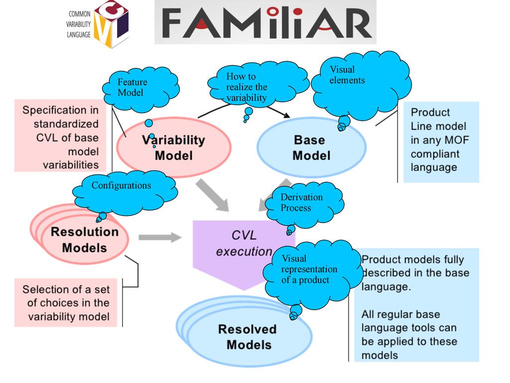 Configurations Derivation Process Visual repres...