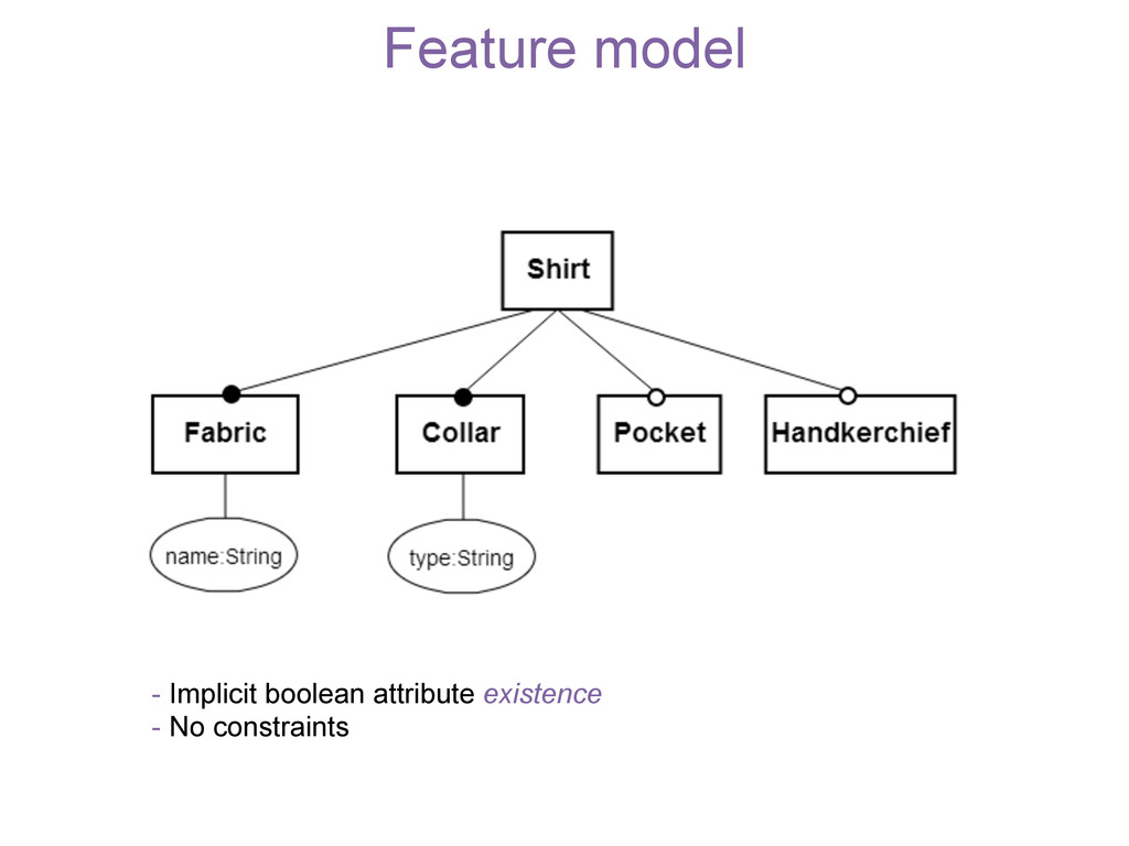 Feature model - Implicit boolean attribute exis...