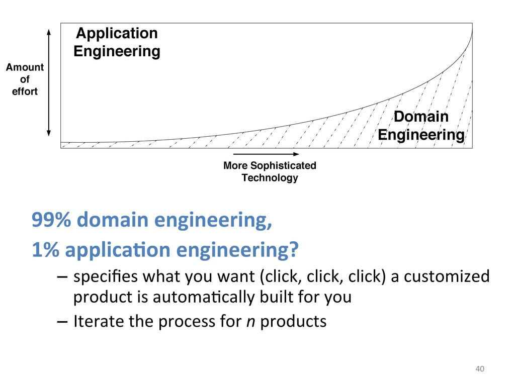 40  99% domain engineering,   1%...