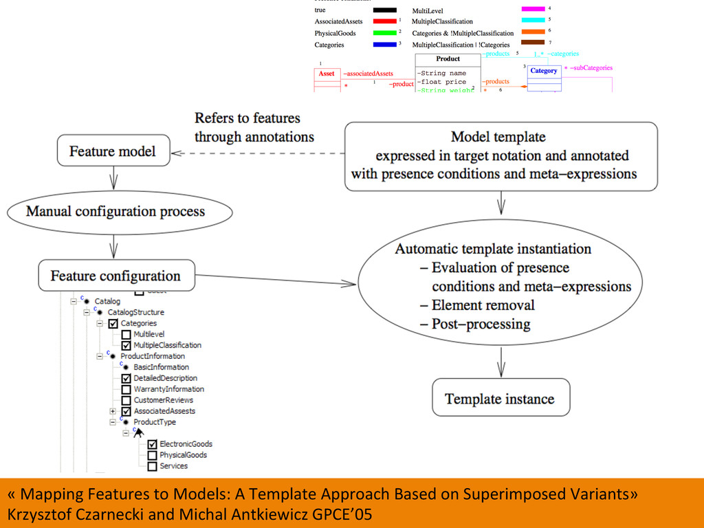 49  « Mapping Features to Models...