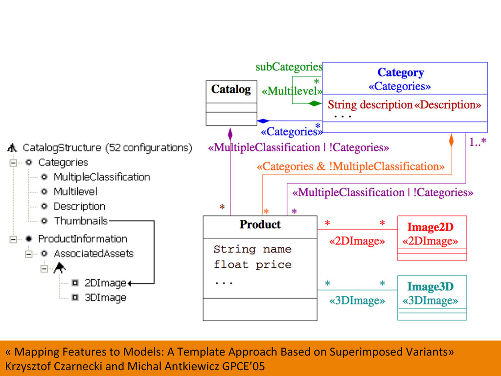 50  « Mapping Features to Models...