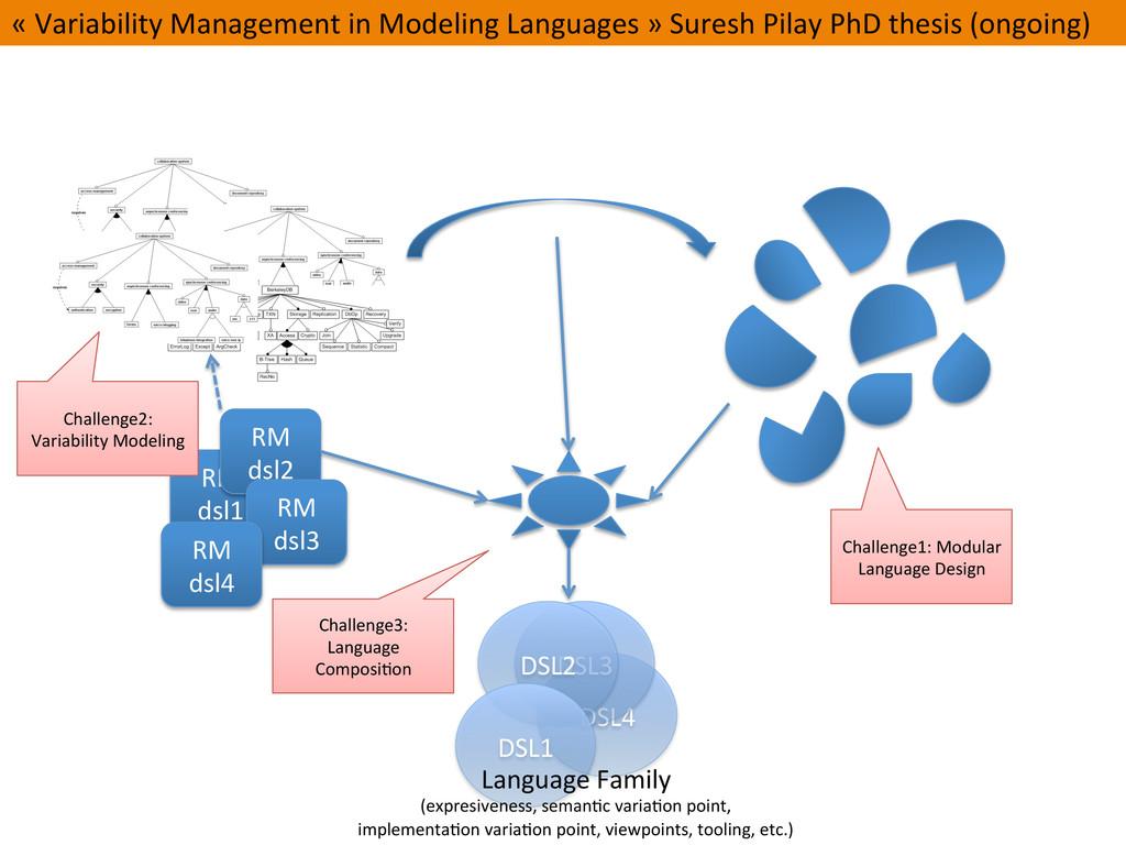 DSL4  DSL3  DSL2  DSL1  Language ...