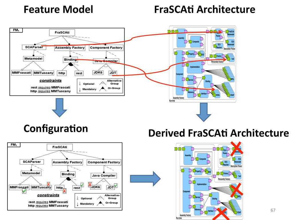 67  FraSCAC Architecture  FraSCAti SCA...
