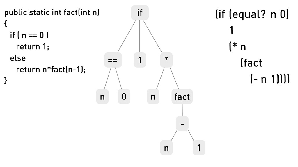 if == n 0 1 n * fact - 1 n public static int fa...