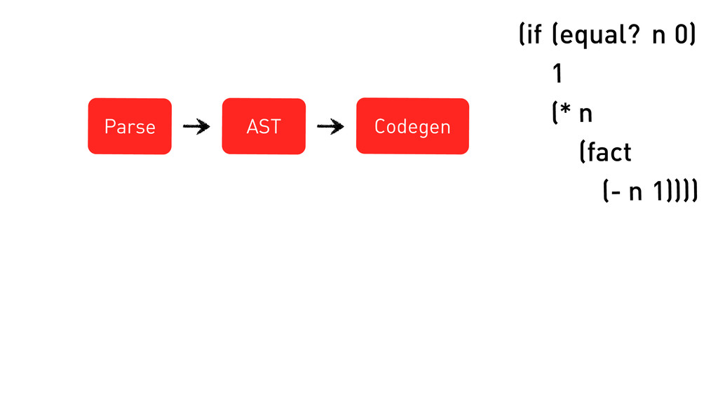 Parse AST Codegen (if (equal? n 1 (* n (fact (-...