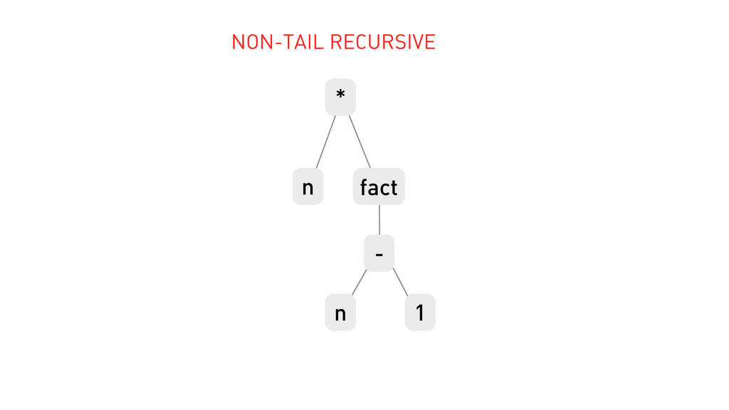 - 1 n fact n * NON-TAIL RECURSIVE