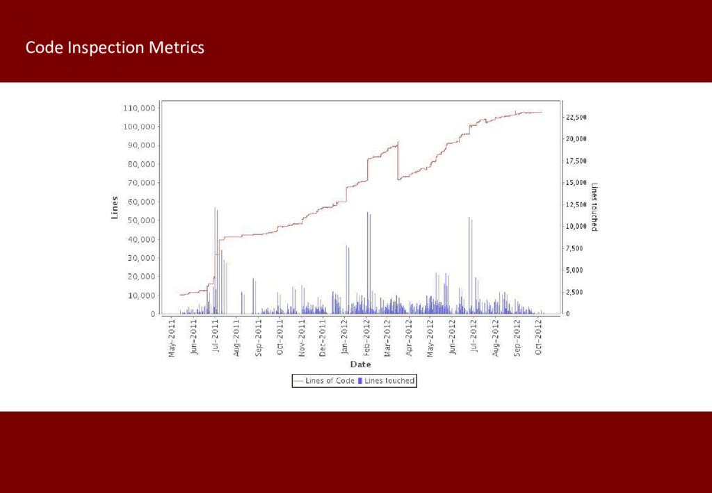 Code Inspection Metrics