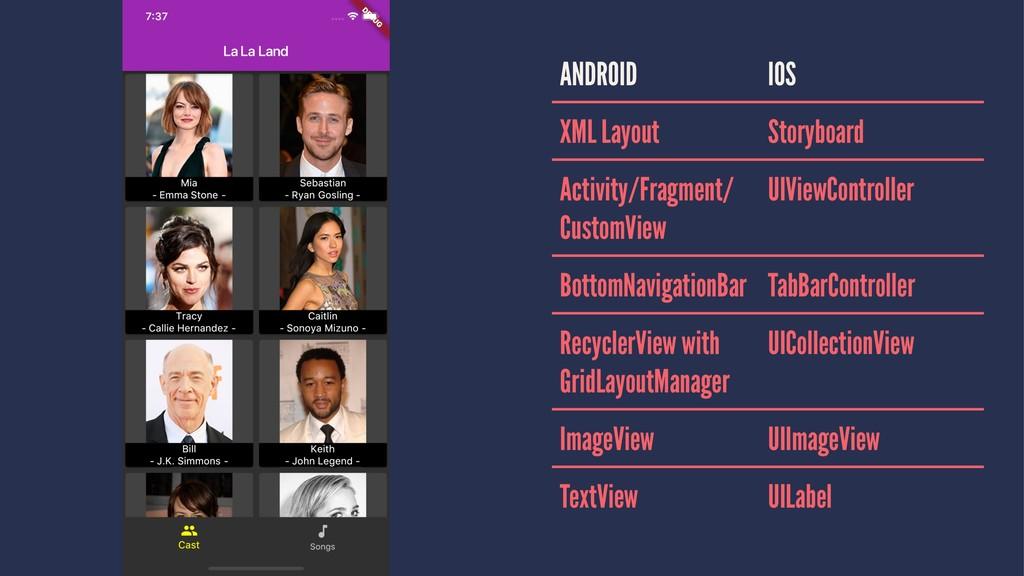ANDROID IOS XML Layout Storyboard Activity/Frag...