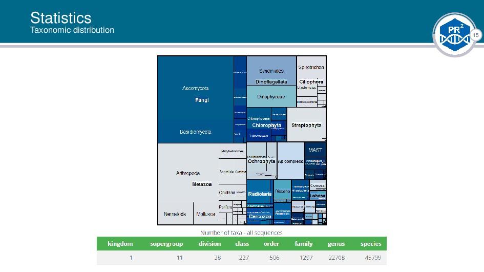 15 Statistics Taxonomic distribution |