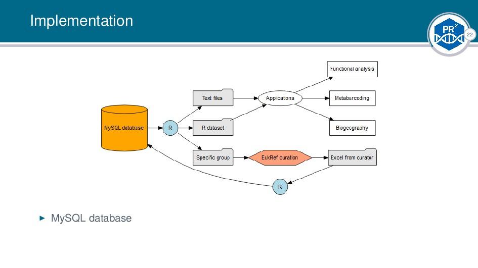 22 Implementation MySQL database |